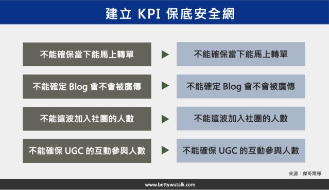 建立 KPI 時都要有保底的作法